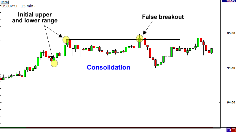 False Breakout (Consolidation)