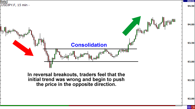 Reversal Breakout (Consolidation)