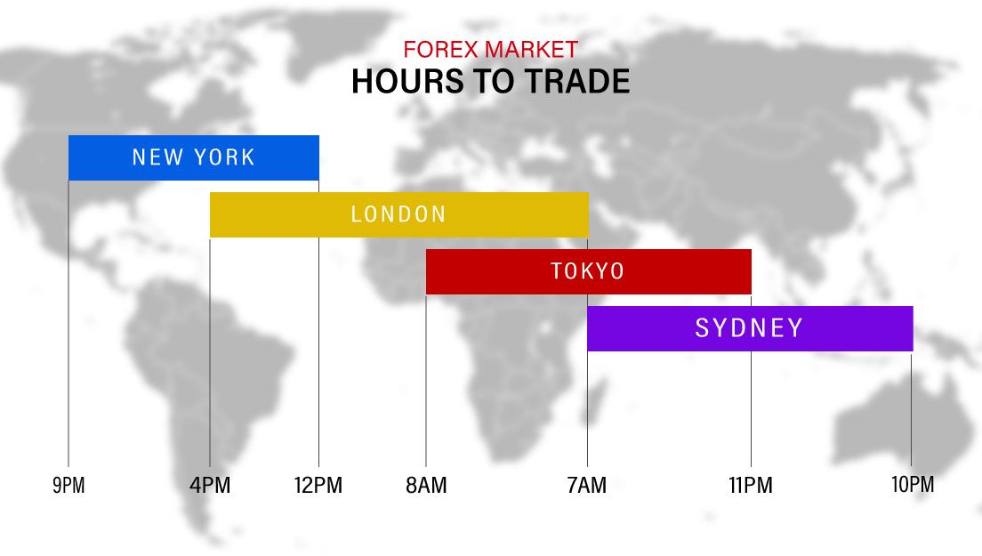 When Forex Market Opens