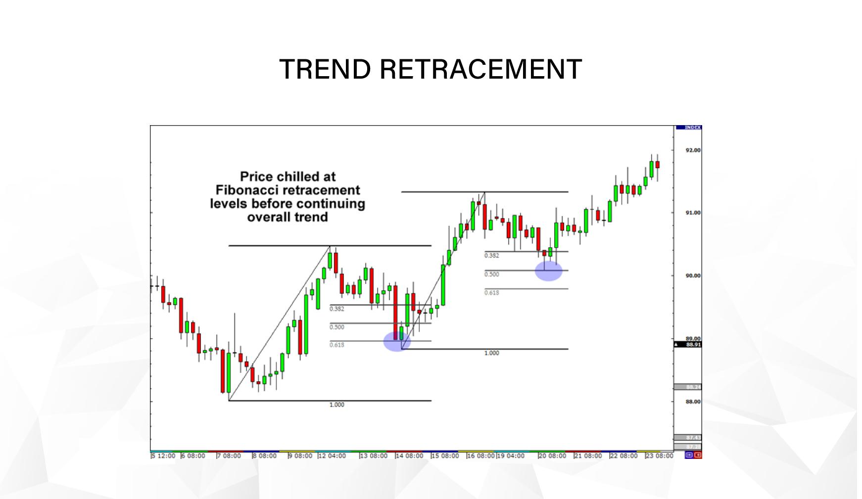 Trend Retracement